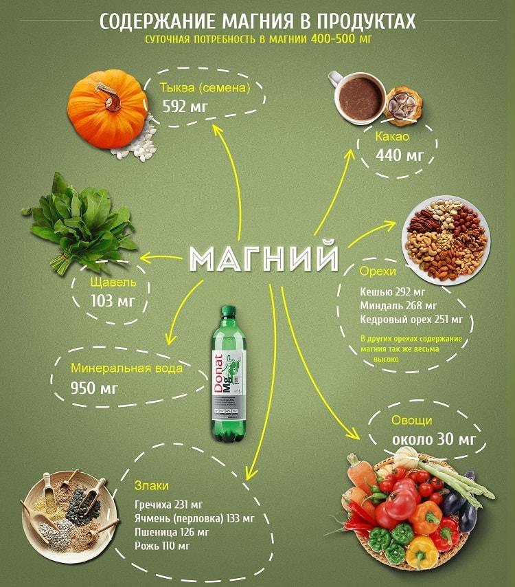 магний в продуктах питания больше всего таблица
