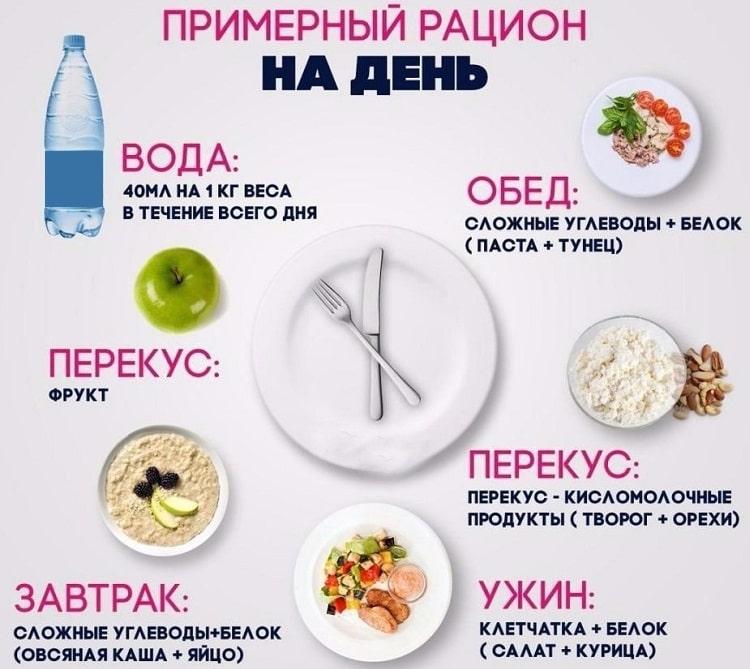 Оптимальный рацион питания для похудения