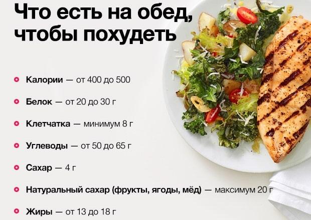 Рацион правильного питания для похудения на каждый день